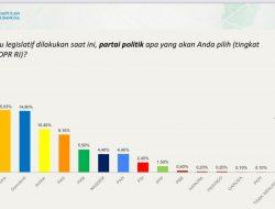 H. Darizal Basir: Elektabilitas Partai Demokrat Masuk Tiga Besar